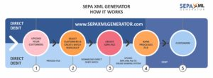 SEPA XML GENERATOR - User Process Flow